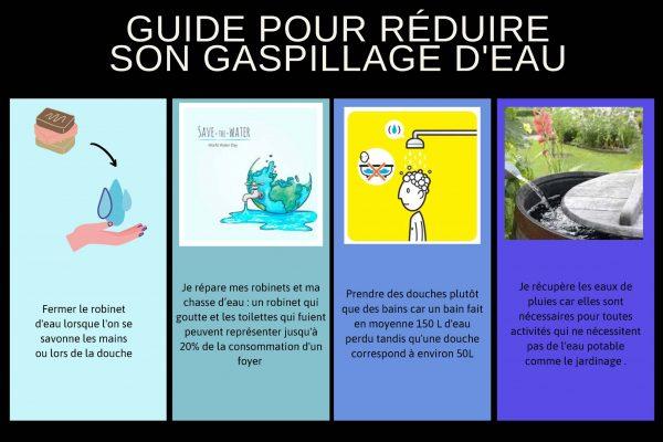 Affiche gaspillage de l'eau